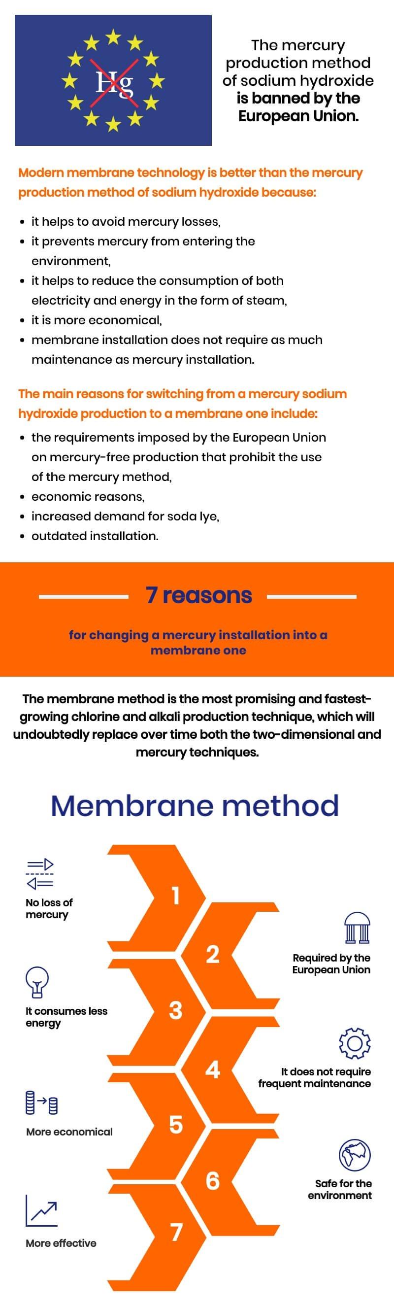 membran elektroliz-vs-cıva teknolojisi